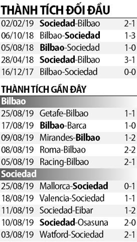 Nhận định Bilbao vs Sociedad 3h00 ngày 318 (La Liga 201920) hình ảnh 2