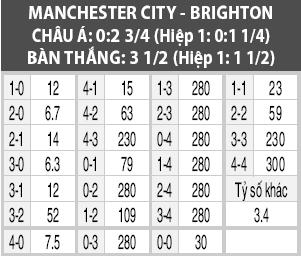 Ty so nao cho tran Man City vs Brighton