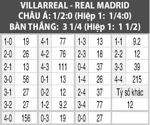 Nhận định Villarreal vs Real Madrid 2h00 ngày 29 (La Liga 201920) hình ảnh 2