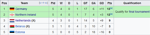 Nhận định Belarus vs Estonia 23h00 ngày 1010 (Vòng loại EURO 2020) hình ảnh 2