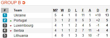Nhận định Luxembourg vs Serbia 1h45 ngày 119 (Vòng loại Euro 2020) hình ảnh 2