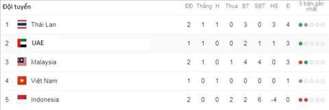 Trực tiếp Malaysia vs UAE kết quả vòng loại World Cup 2022 hôm nay hình ảnh