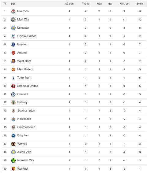 Bang xep hang Premier League 2019/20 sau vong 4