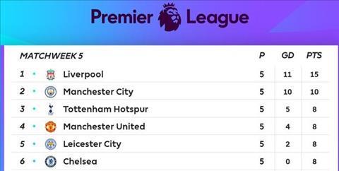 BXH Premier League sau vong 5