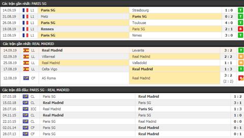 Đội hình dự kiến PSG vs Real Madrid Siêu bão chấn thương hình ảnh 3