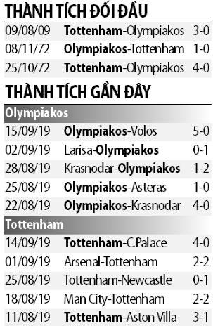 Nhận định Olympiakos vs Tottenham 23h55 ngày 189 (Champions League 201920) hình ảnh 2