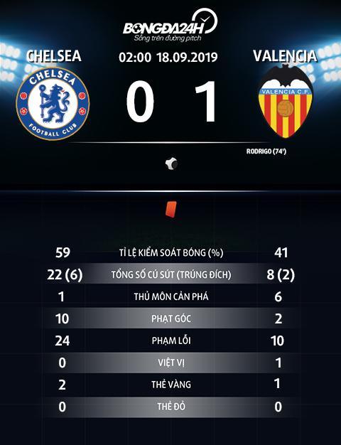 Thong so tran dau Chelsea 0-1 Valencia