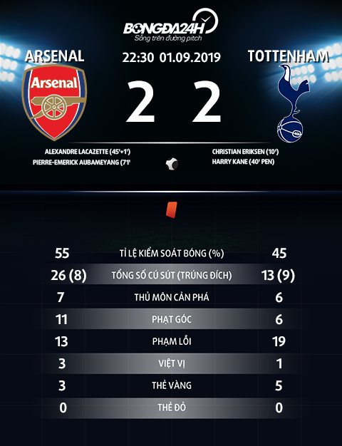 Thong so tran dau Arsenal 2-2 Tottenham