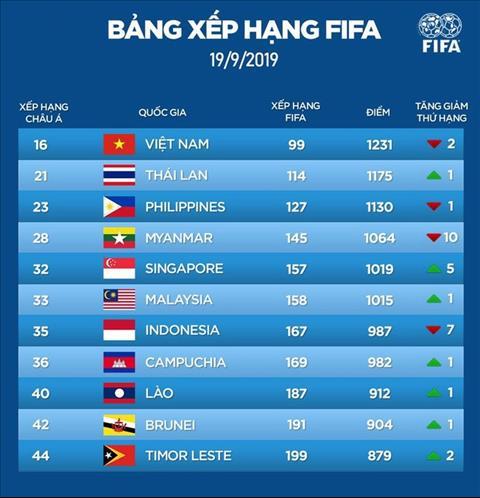 Tuyen Viet Nam van dung dau DNA tren BXH FIFA