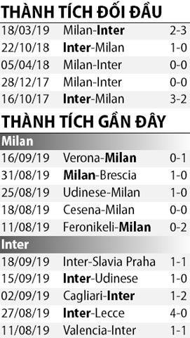 Nhận định AC Milan vs Inter Milan 1h45 ngày 229 (Serie A 201920) hình ảnh 2