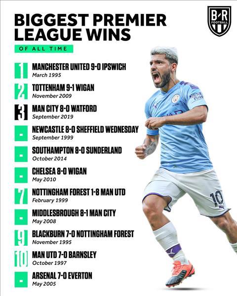 Man City 8-0 Watford