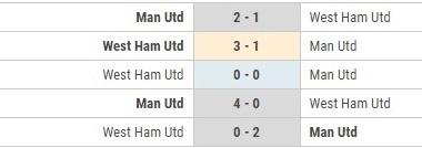 West Ham vs MU doi dau