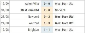 West Ham vs MU phong do WH