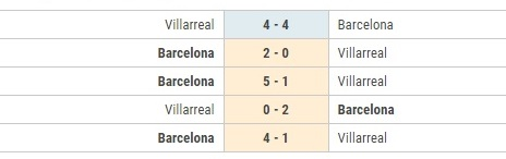 Barca vs Villarreal doi dau