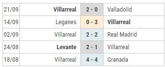 Barca vs Villarreal phong do Villarreal