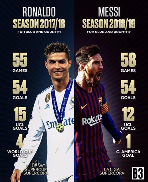 Ronaldo o mua giai 2017/18 co anh huong lon hon Messi cua mua giai 2018/19 nhung khong the gianh giai The Best. Anh: B3.