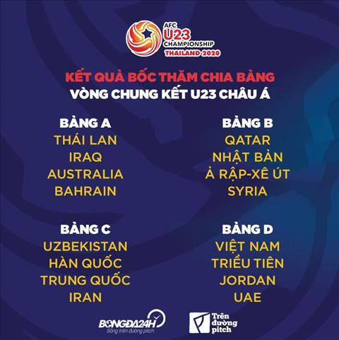 Kết quả bóng đá asian cup 2020