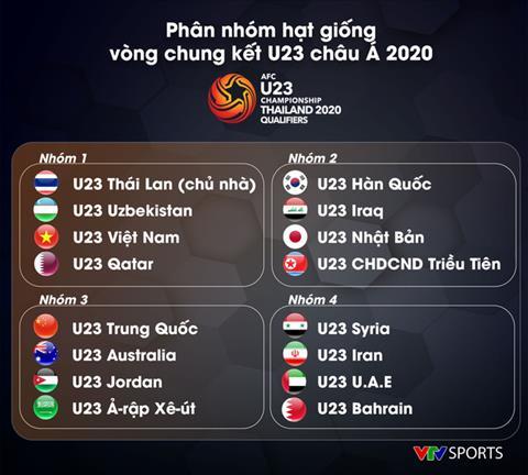 U23 Châu Á 2020 Trực tiếp kết quả lễ bốc thăm phân bảng hôm nay hình ảnh