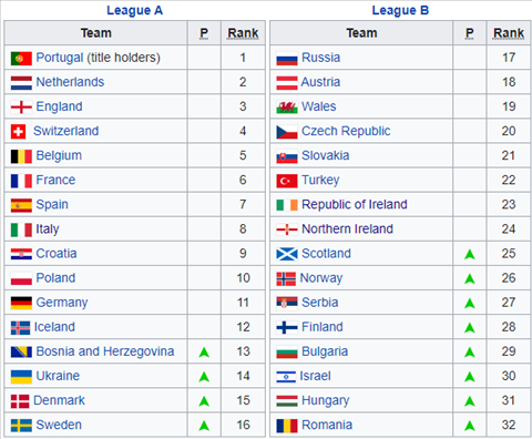 UEFA Nations League 202021 hình ảnh