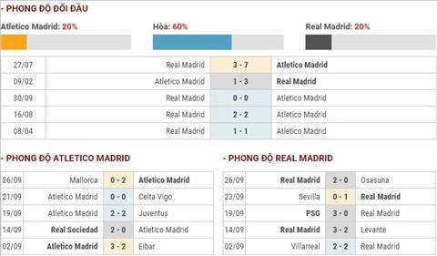 Atletico vs Real pd Atletico