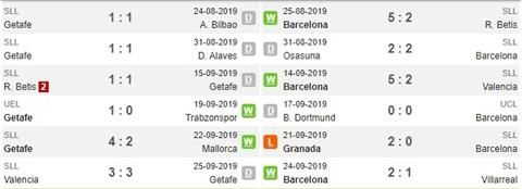 Getafe vs Barca phong do