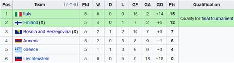 Nhận định Phần Lan vs Italia 1h45 ngày 99 (Vòng loại EURO 2020) hình ảnh 2