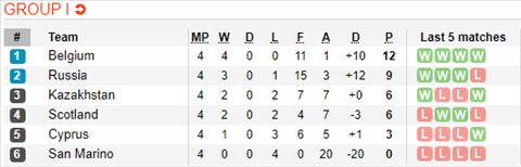 Nhận định Síp vs Kazakhstan 23h00 ngày 69 (Vòng loại Euro 2020) hình ảnh 2