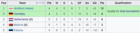 Nhận định Bắc Ireland vs Đức 1h45 ngày 109 (Vòng loại EURO 2020) hình ảnh 2