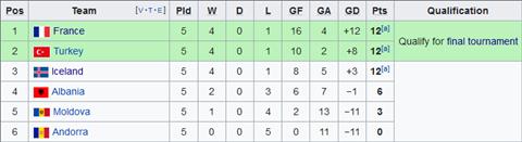 Nhận định Albania vs Iceland 1h45 ngày 119 (Vòng loại EURO 2020) hình ảnh 2