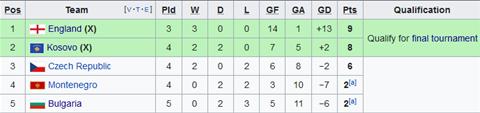 Nhận định Montenegro vs Séc 1h45 ngày 119 (Vòng loại EURO 2020) hình ảnh 2