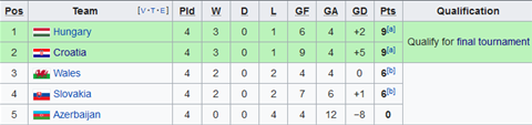 Nhận định Azerbaijan vs Croatia 23h00 ngày 99 (Vòng loại Euro 2020) hình ảnh 2