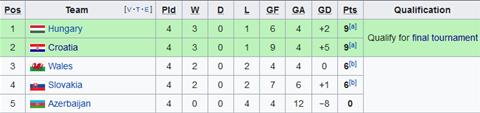 Nhận định Hungary vs Slovakia 1h45 ngày 109 (Vòng loại EURO 2020) hình ảnh 2