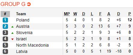 Nhận định Latvia vs Macedonia 1h45 ngày 109 (Vòng loại Euro 2020) hình ảnh 2