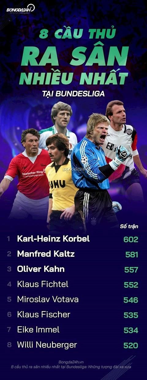 8 cầu thủ ra sân nhiều nhất tại Bundesliga Những tượng đài xưa hình ảnh