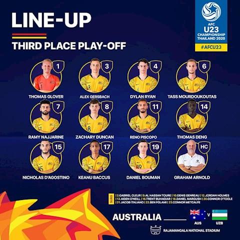 Danh sach xuat phat cua U23 Australia