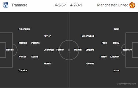 Nhận định Tranmere vs Man Utd (22h00 ngày 261) Địa chấn ở Merseyside hình ảnh 4