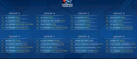 Vong bang AFC Champions League 2020 gap kho vi virus corona.