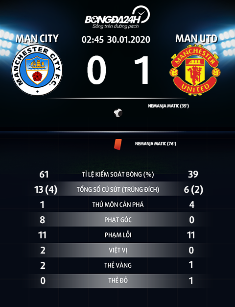 Thong so tran dau Man City 0-1 Man Utd