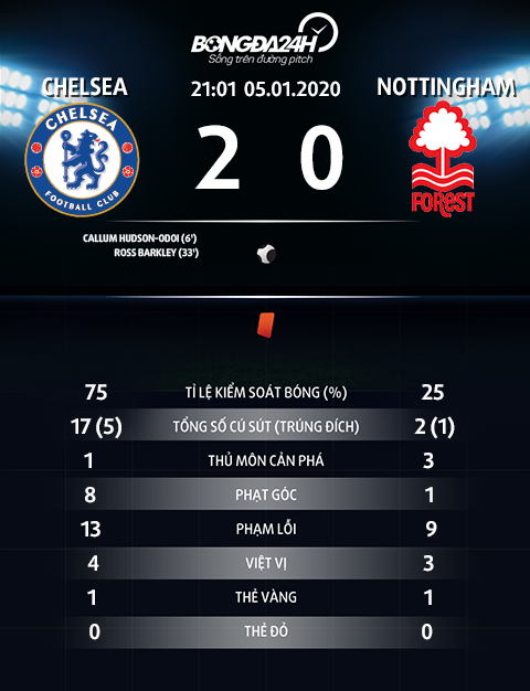Thong so tran dau Chelsea 2-0 Nottingham