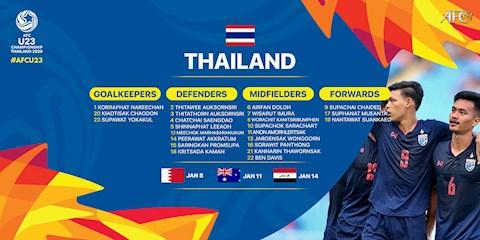 Lịch hoạt động VCK U23 châu Á 2020 (8/1): U23 Thái Lan chính thức ra quân - www.TAICHINH2A.COM