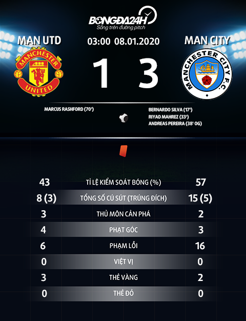 Thong so tran dau Man Utd 1-3 Man City