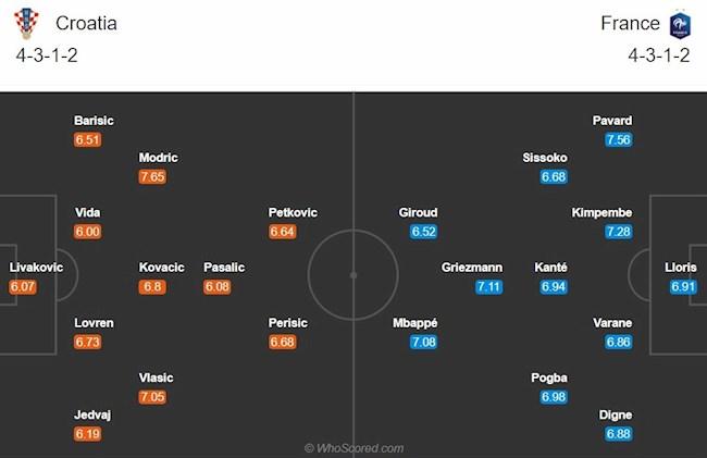 Croatia vs Phap doi hinh