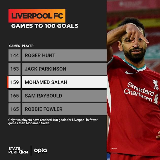 Salah ghi 100 ban cho Liverpool