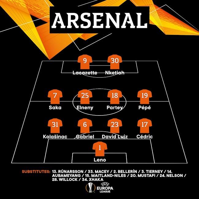 Danh sach xuat phat cua Arsenal