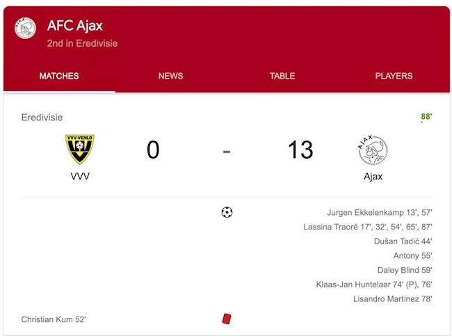 Kinh hoàng Ajax Amsterdam huỷ diệt đối thủ 13 bàn không gỡ! hình ảnh