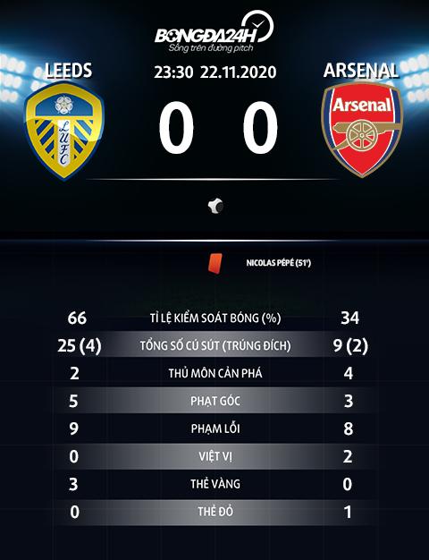 Thong so tran dau Leeds 0-0 Arsenal