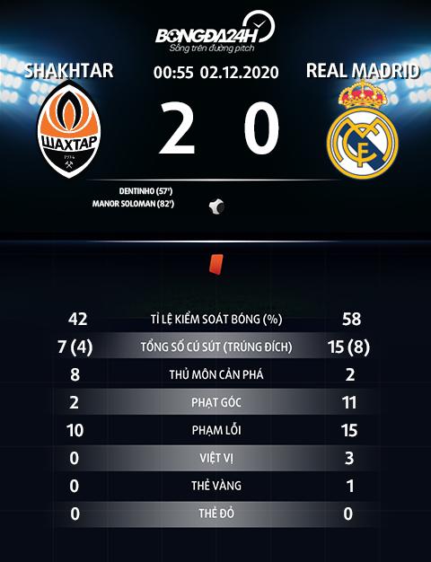 Thong so tran dau Shakhtar 2-0 Real Madrid