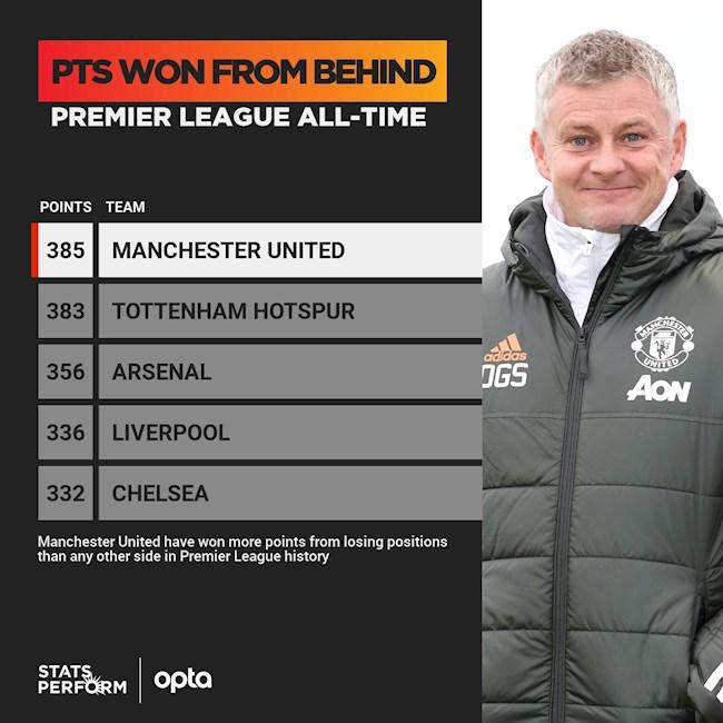 Thống kê cho thấy Man United là người chơi hệ ngược dòng hình ảnh 2