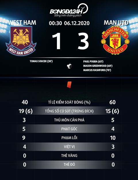 Thong so tran dau West Ham 1-3 MU