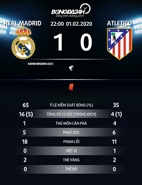 Thong so tran dau Real Madrid 1-0 Atletico